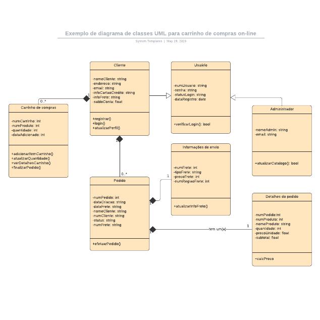 Exemplo de diagrama de classes UML para carrinho de compras on-line