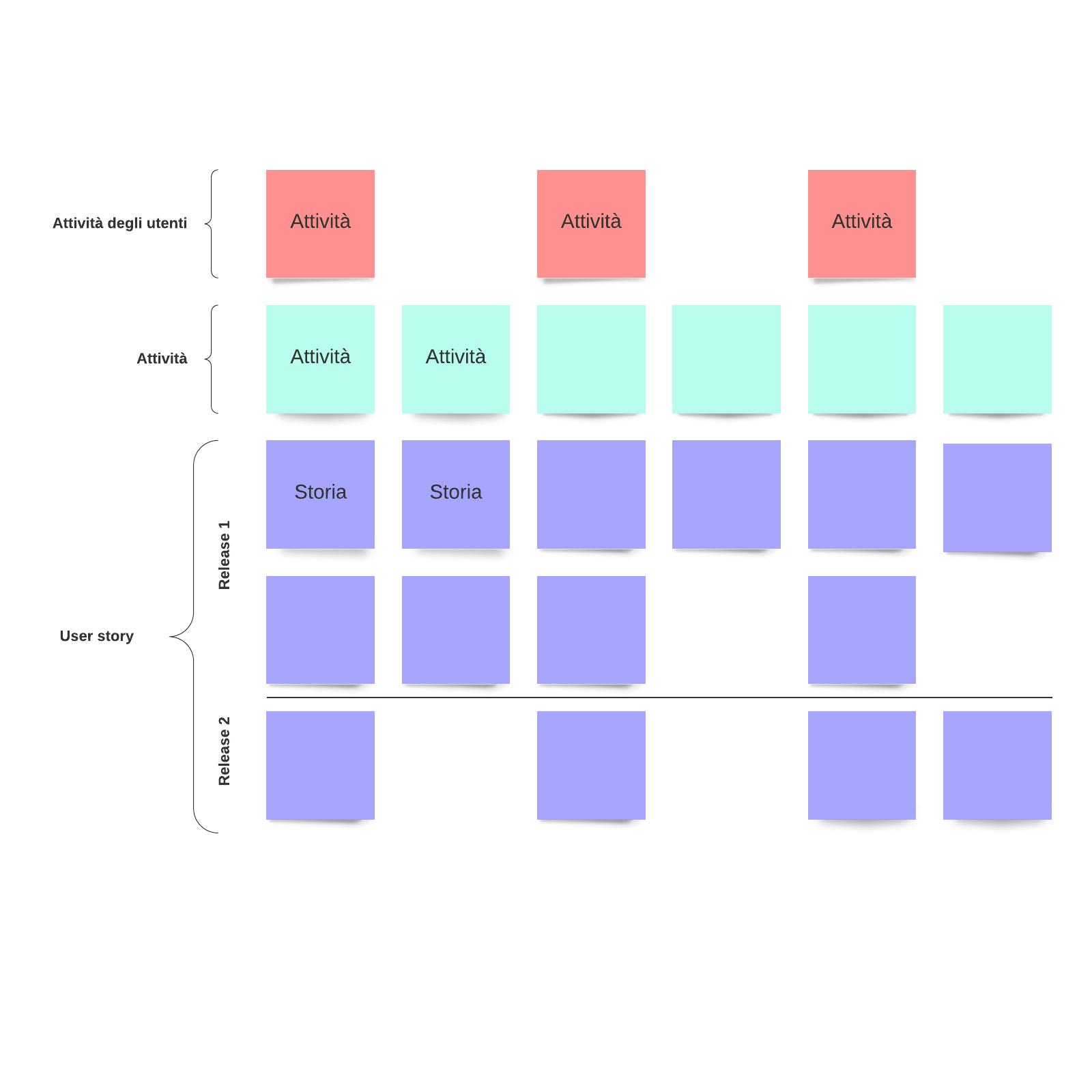 Modello di mappatura della storia dell'utente
