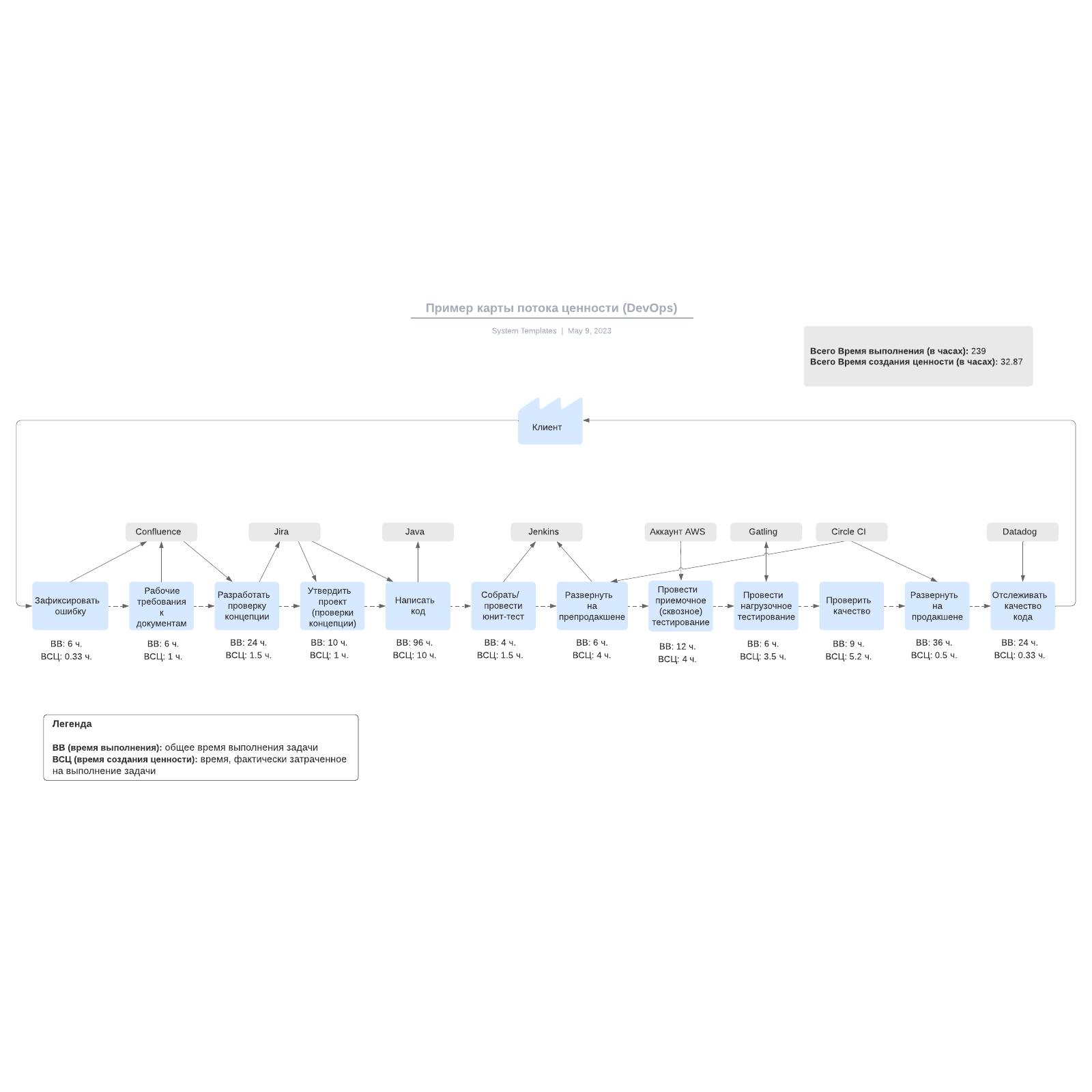 Пример карты потока ценности (DevOps)