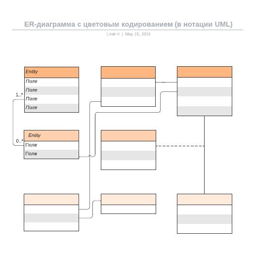 ER-диаграмма с цветовым кодированием (в нотации UML)