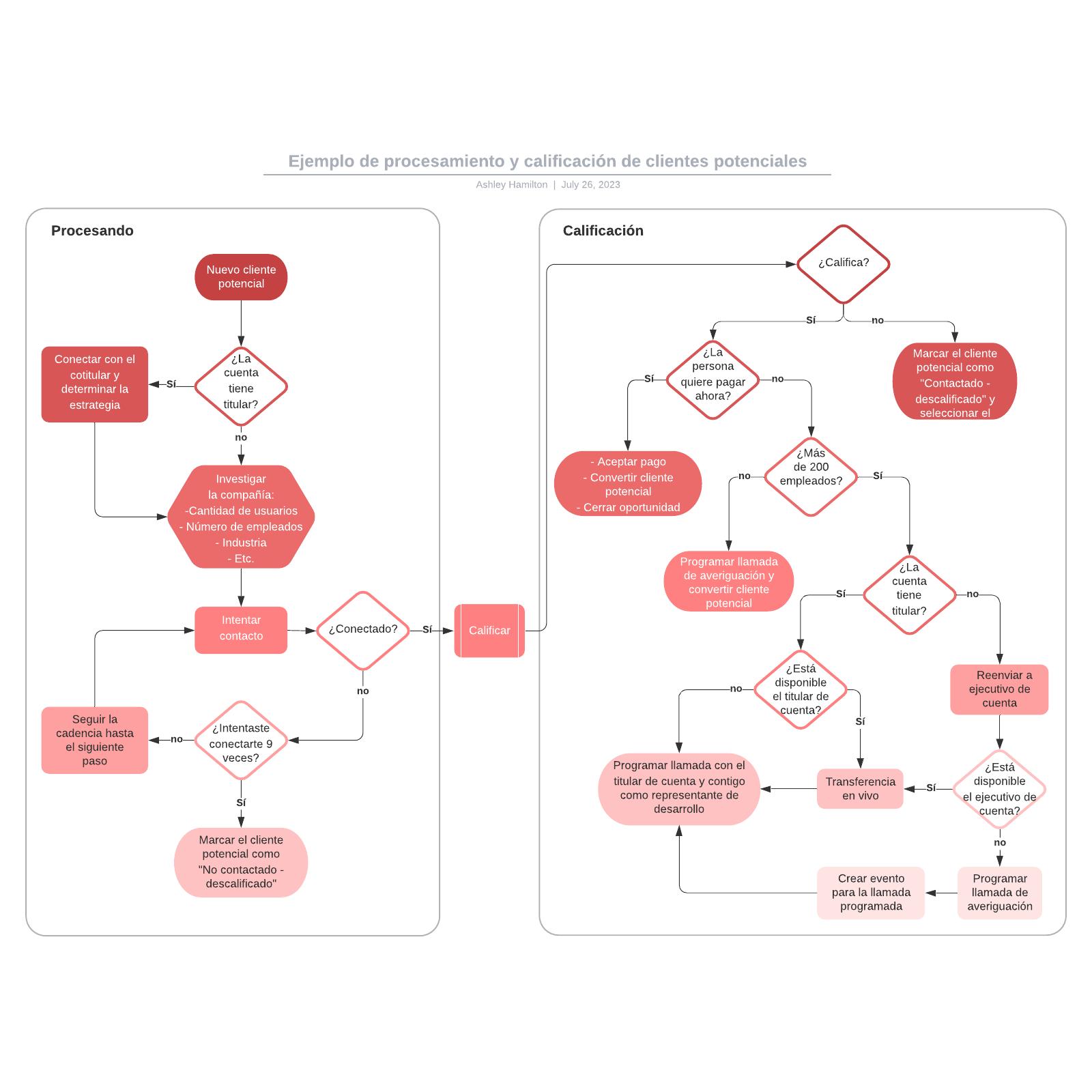 Ejemplo de procesamiento y calificación de clientes potenciales