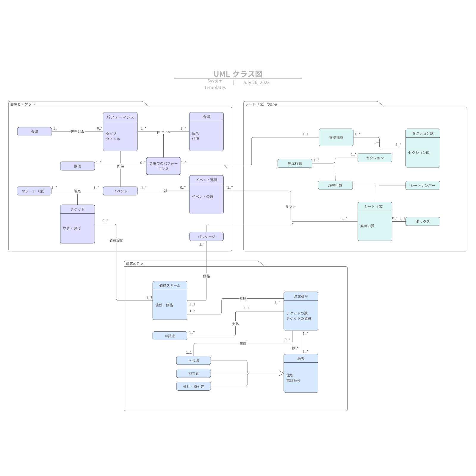 クラス図・Class Diagramに使える入門事例テンプレート