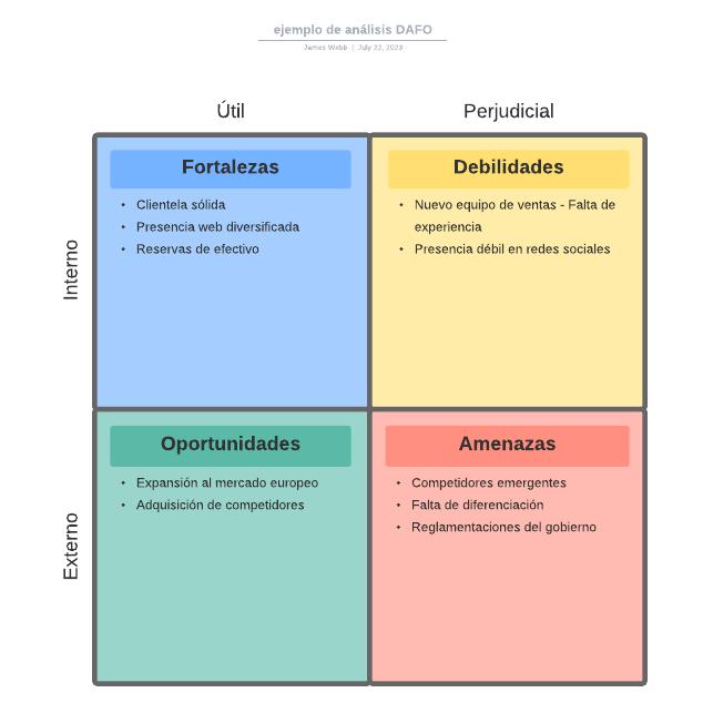 ejemplo de análisis DAFO
