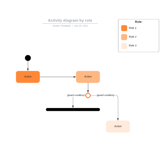 Activity diagram by role