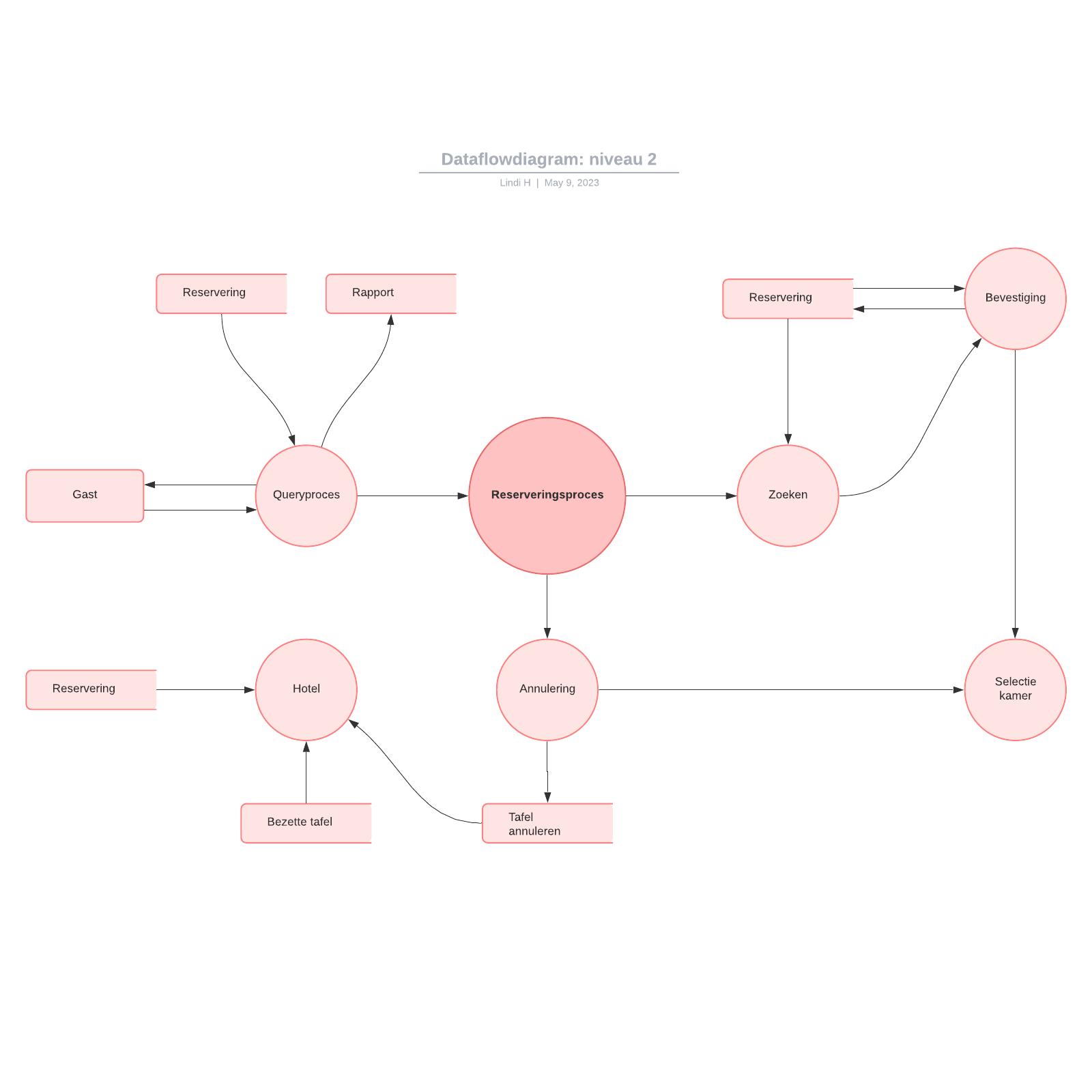 Dataflowdiagram: niveau 2