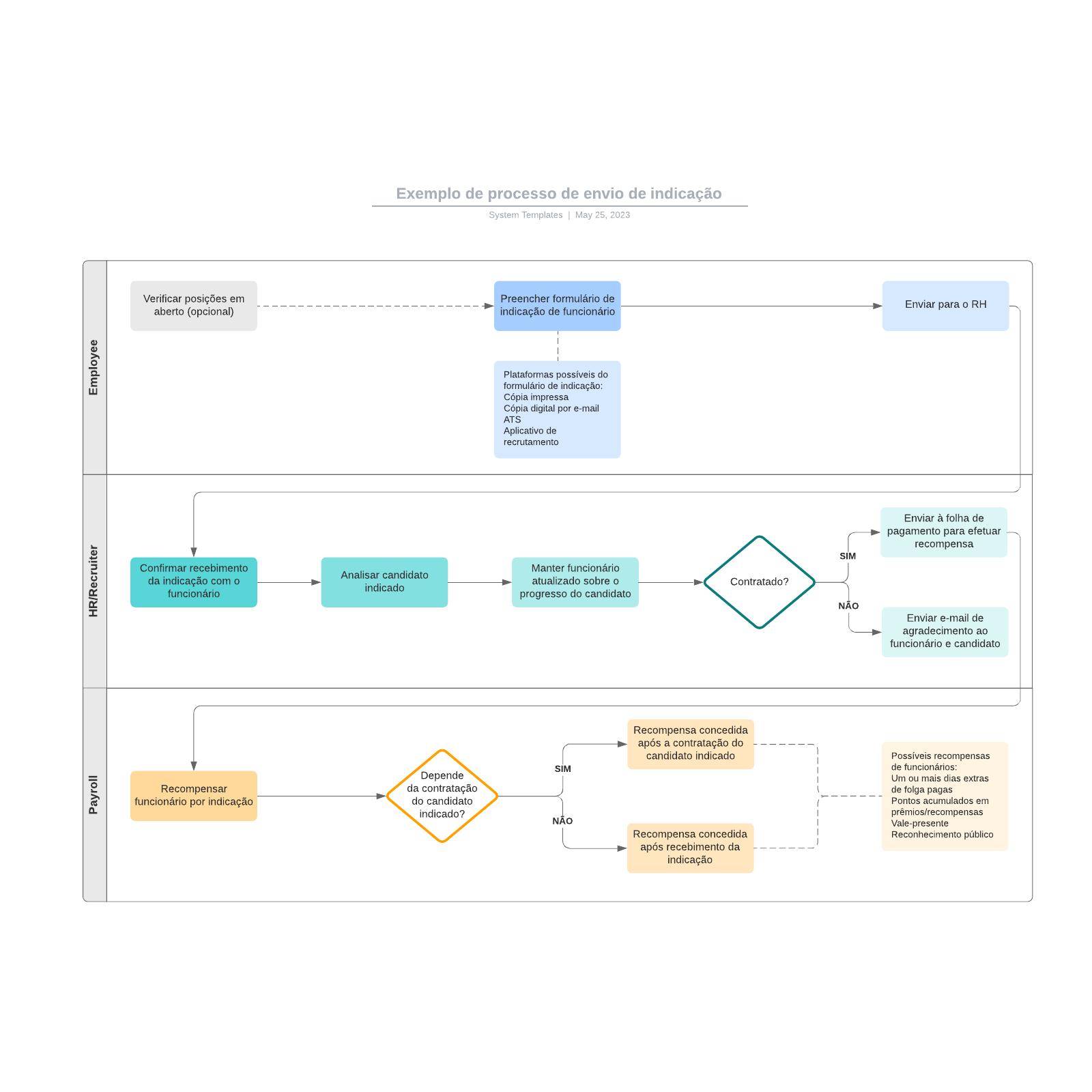 Exemplo de processo de envio de indicação