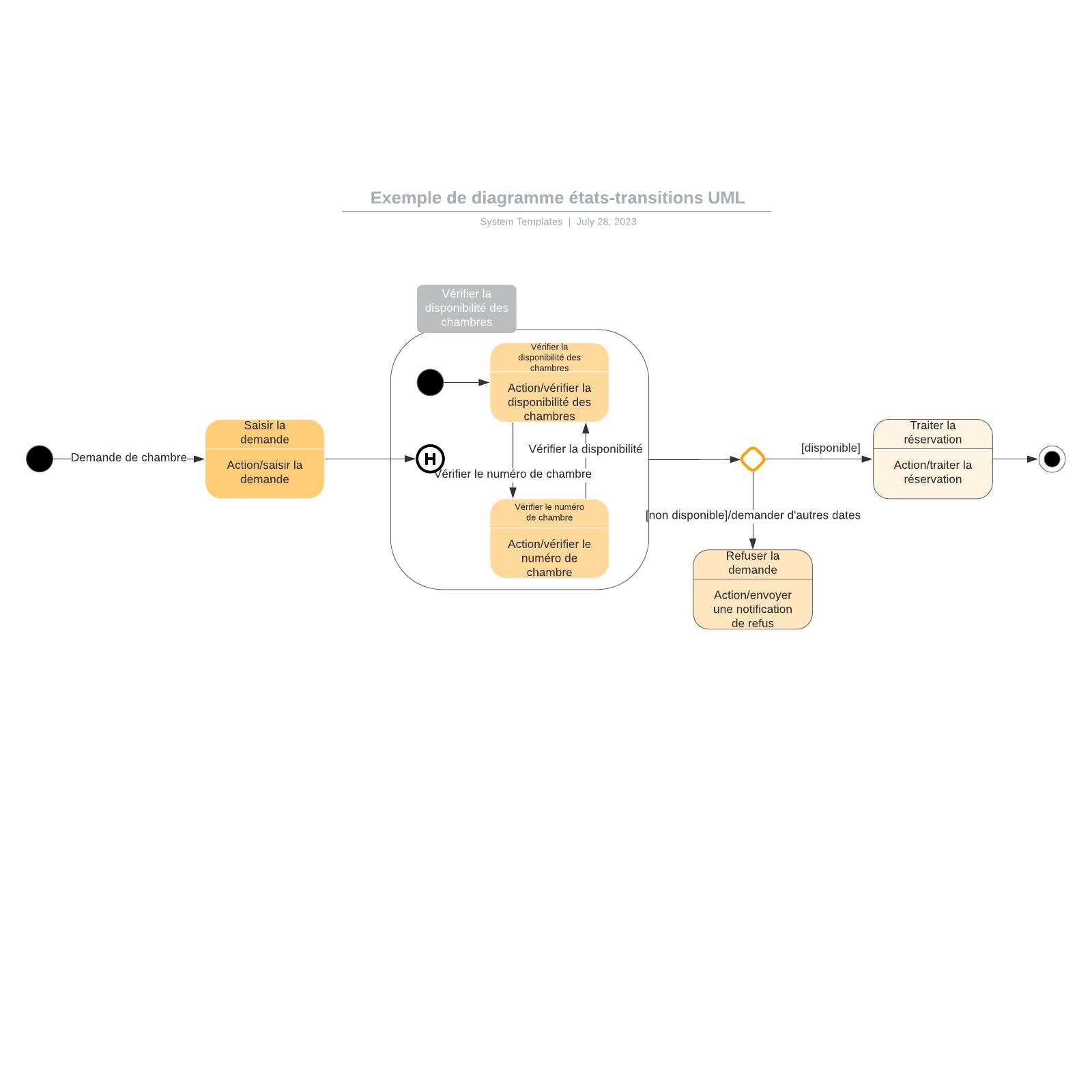 exemple de diagramme états-transitions UML