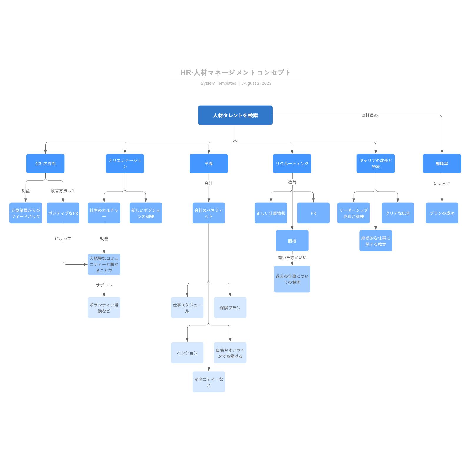 コンセプトマップ