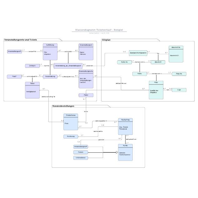 Klassendiagramm Ticketverkauf – Beispiel
