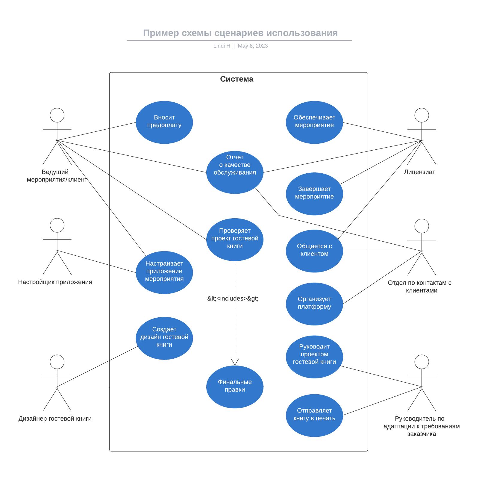 Пример схемы сценариев использования