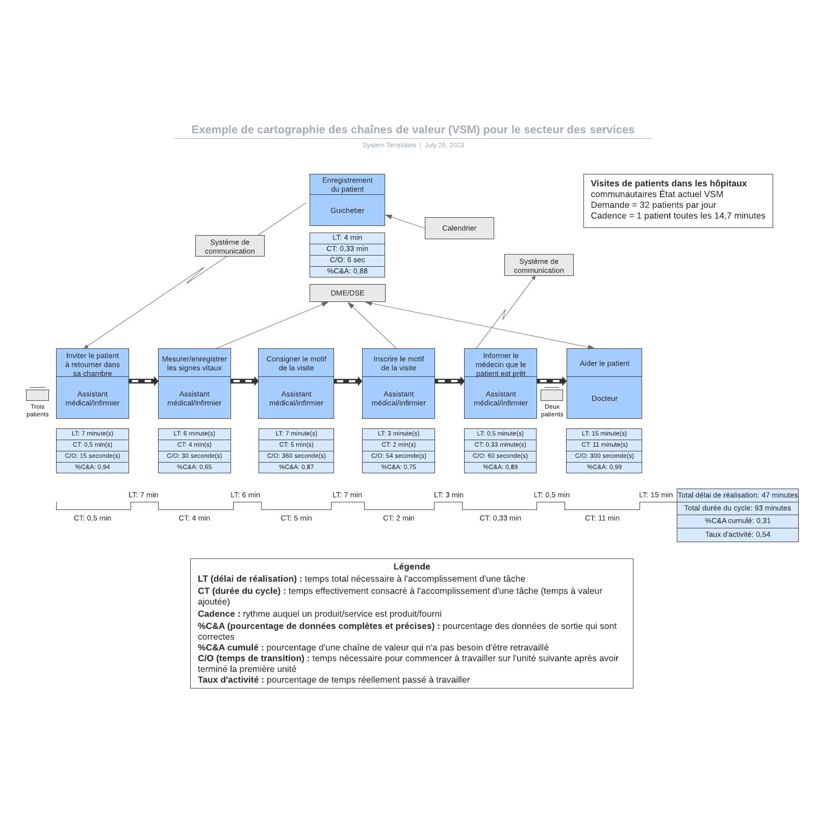 exemple de cartographie des chaînes de valeur (VSM) pour le secteur des services