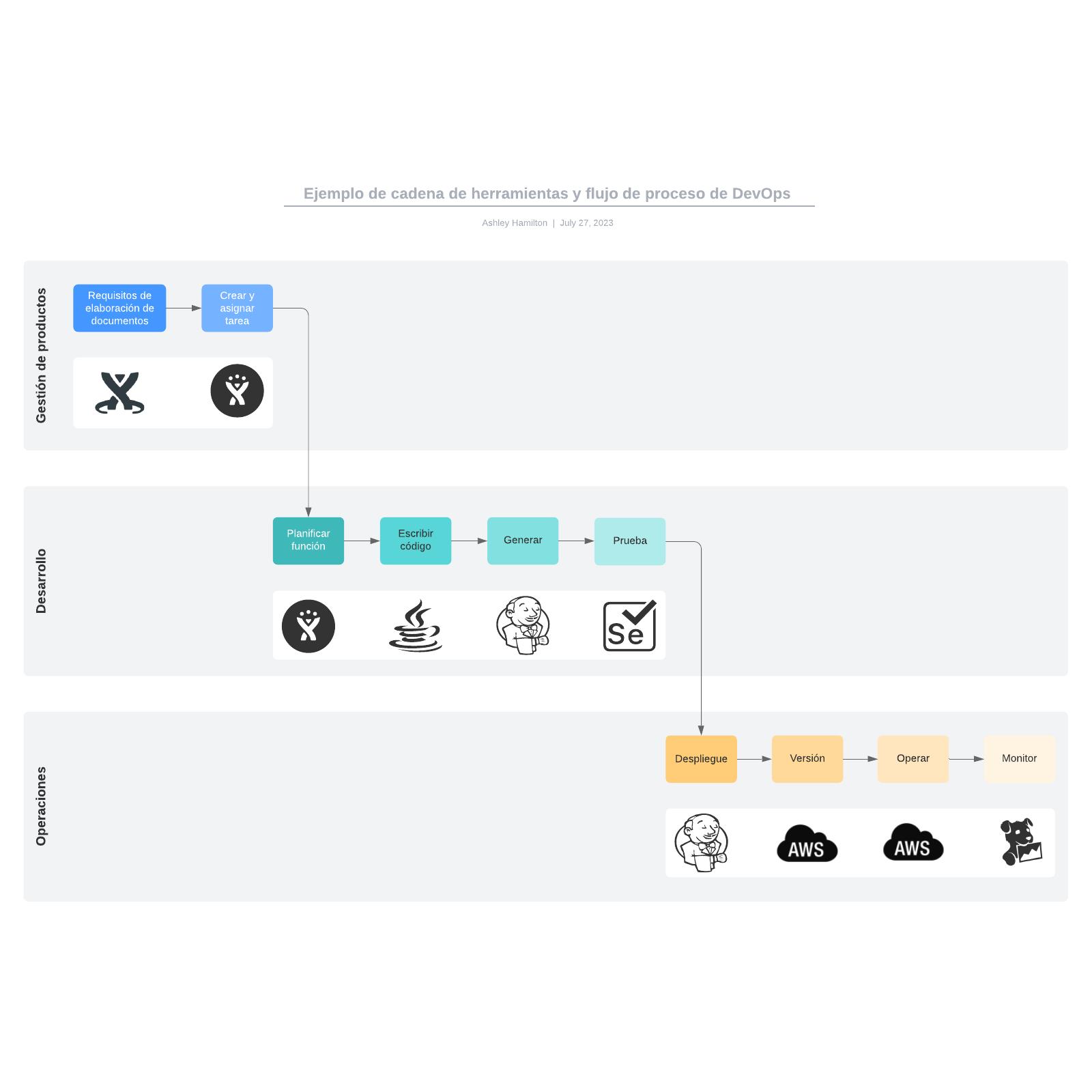 Ejemplo de cadena de herramientas y flujo de proceso de DevOps