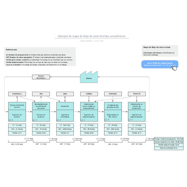 Ejemplo de mapa de flujo de valor DevOps actual/futuro
