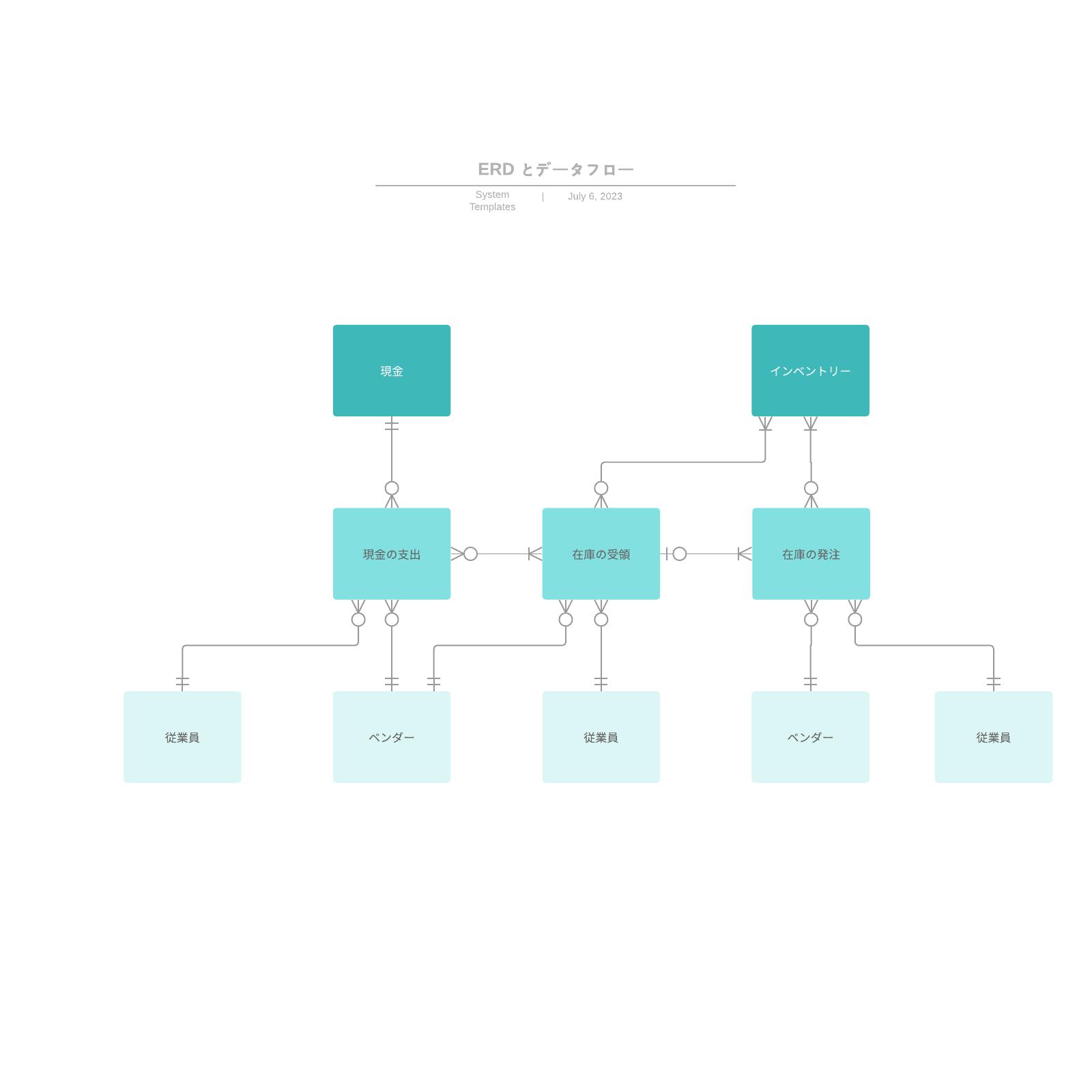 ER図とデータフローテンプレート