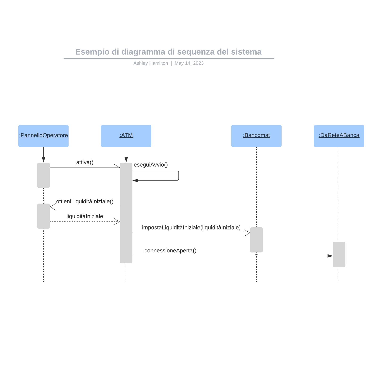 Esempio di diagramma di sequenza del sistema