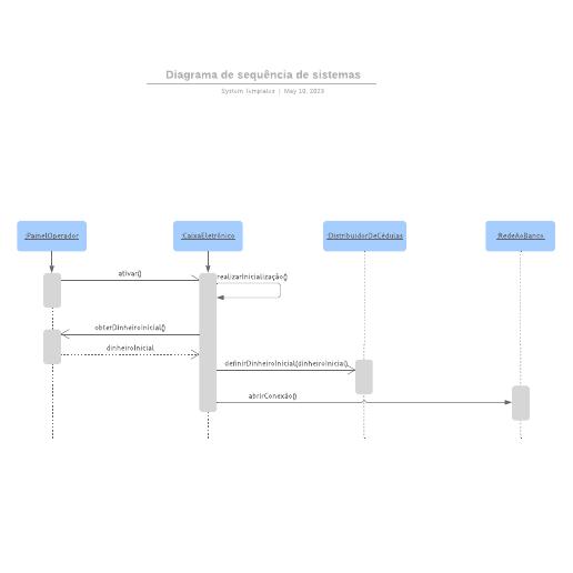 Diagrama de sequência de sistemas