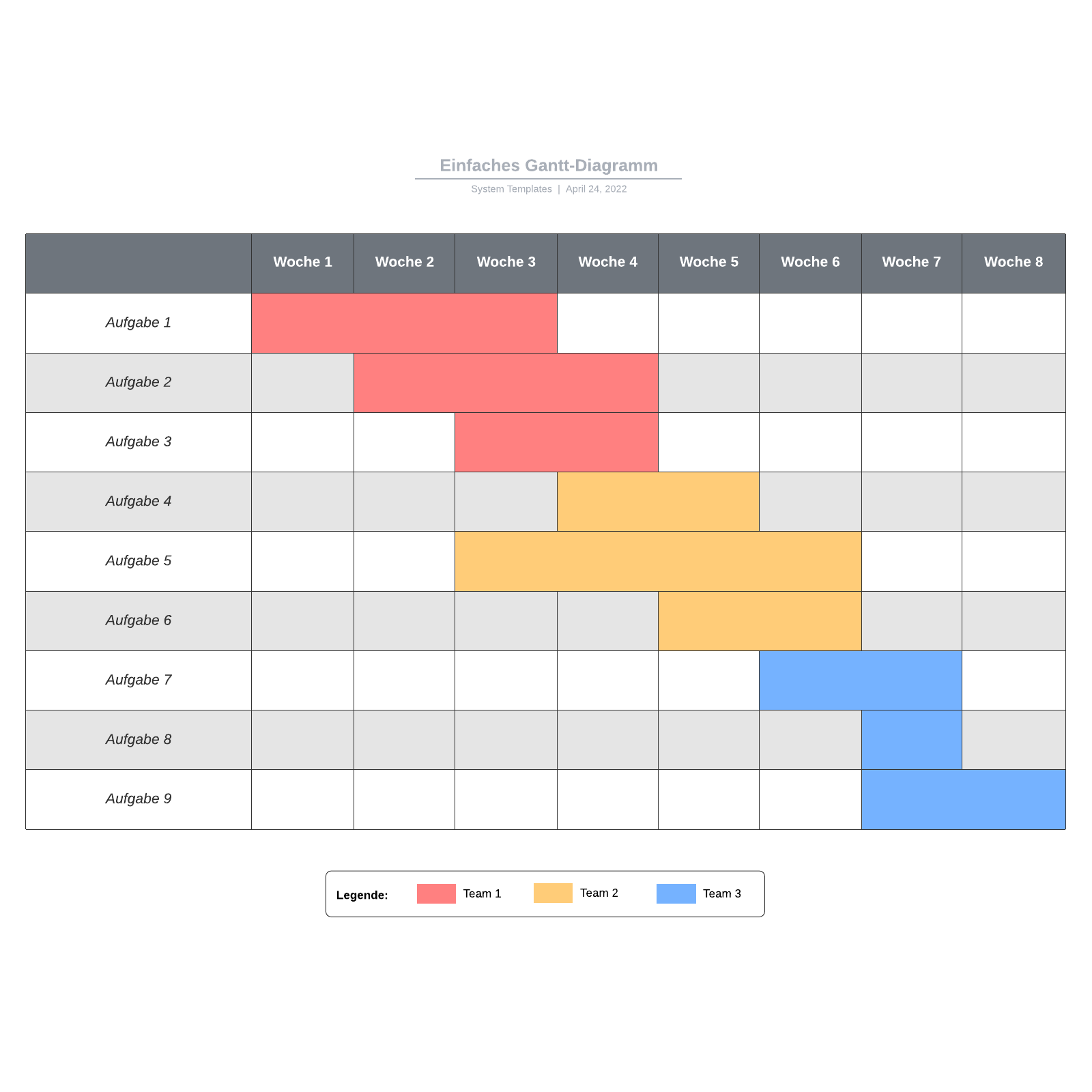 Gantt-Diagramm Vorlage