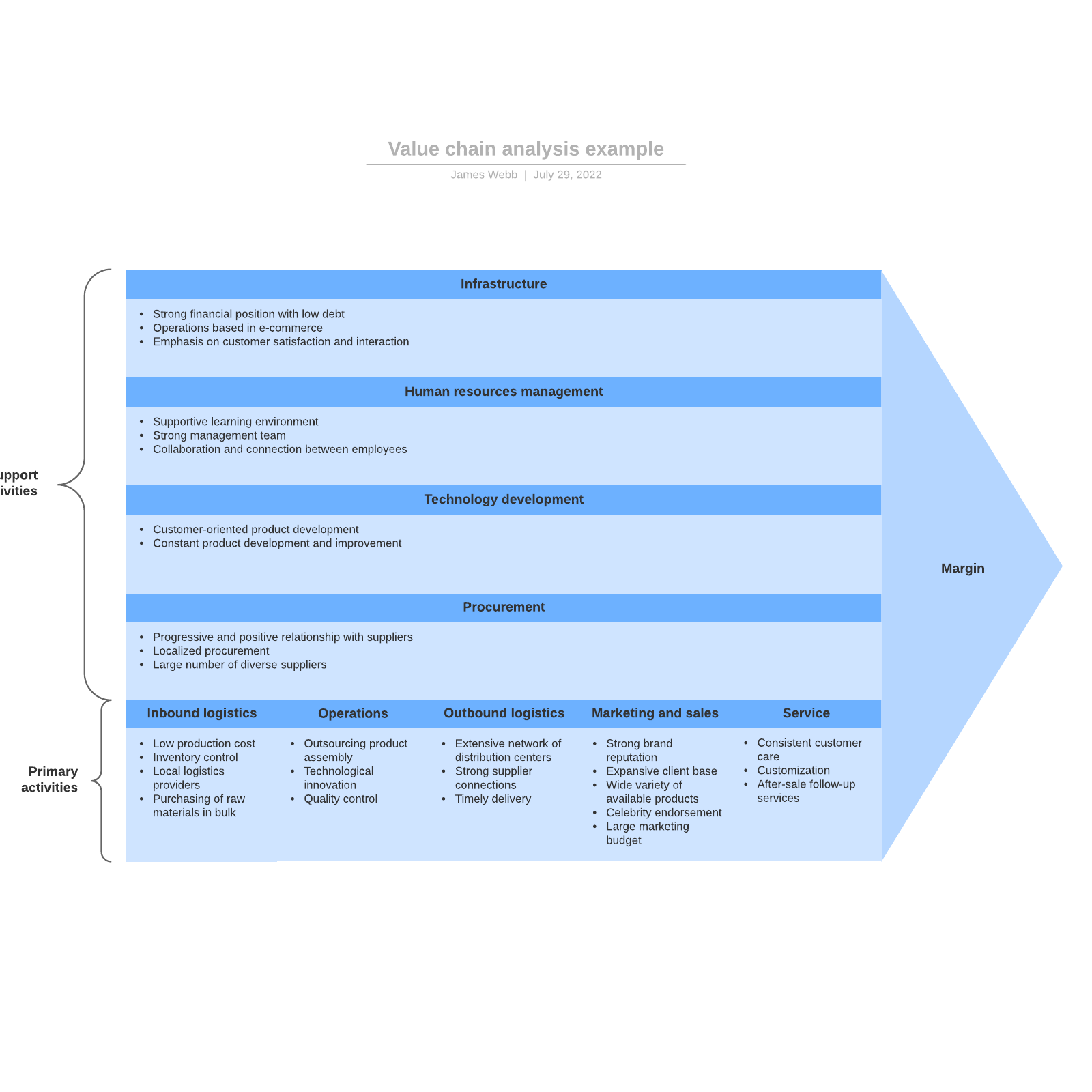 Value chain analysis example