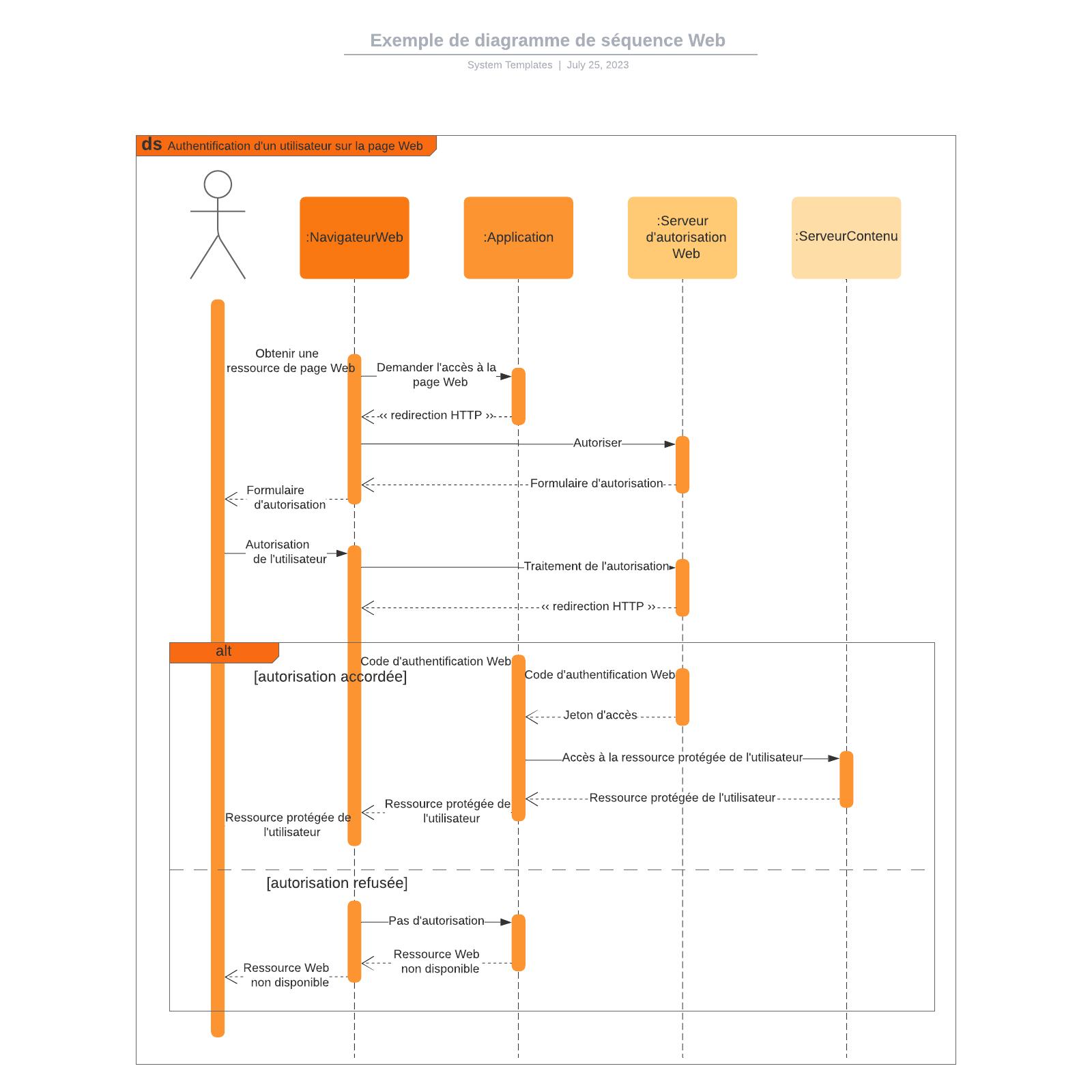 exemple de diagramme de séquence Web