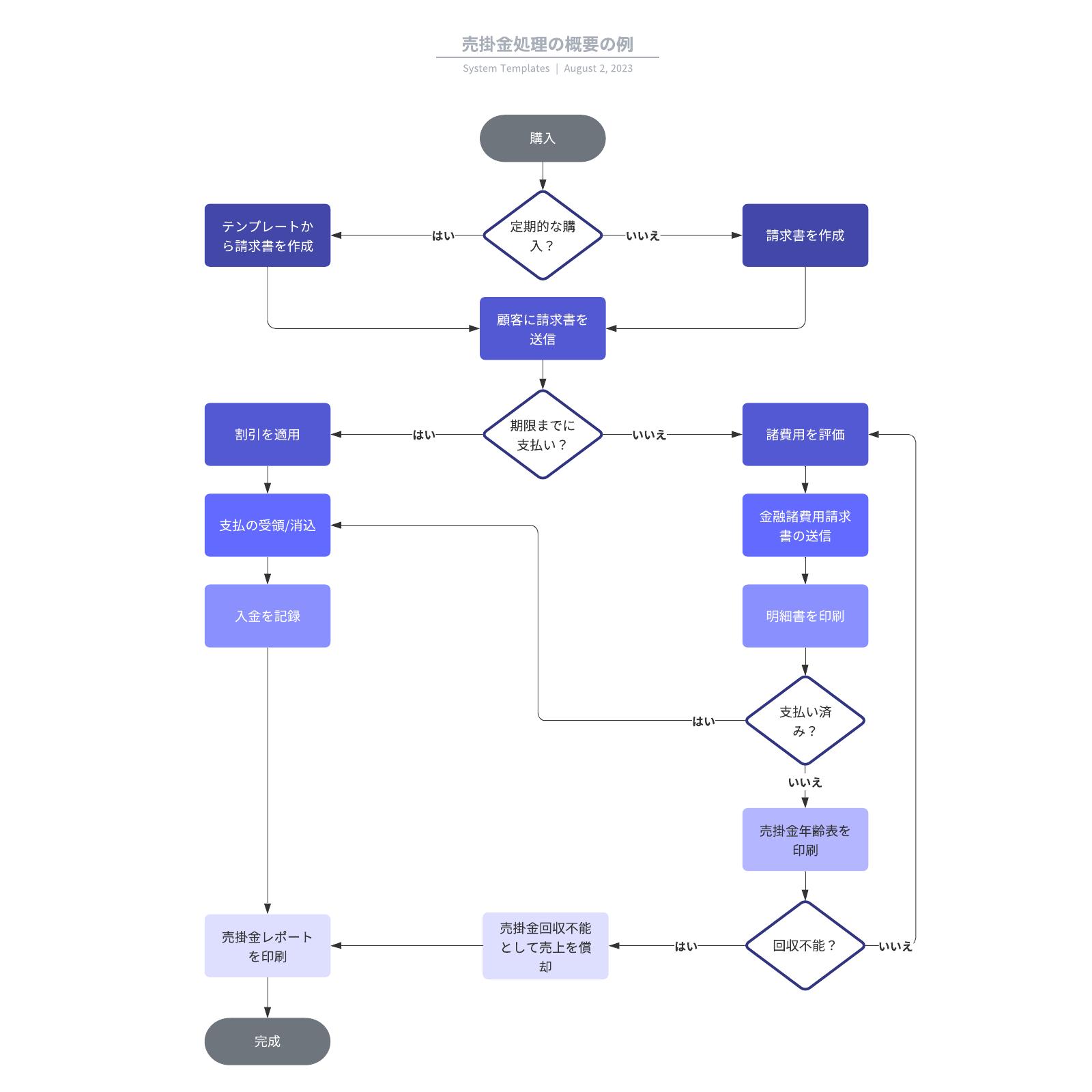 フローチャート処理マニュアルテンプレート