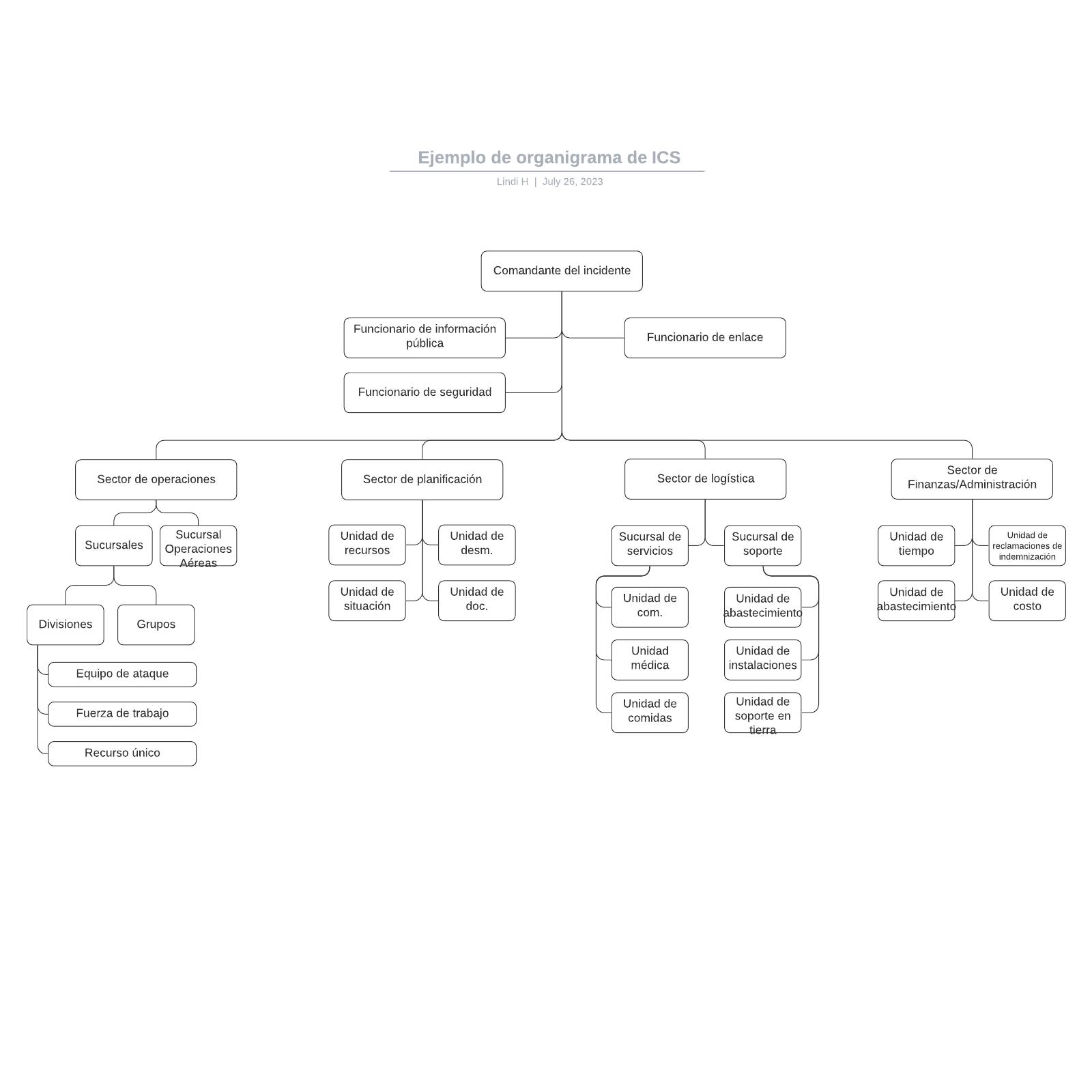 Ejemplo de organigrama de ICS