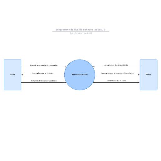 exemple de diagramme de flux de données : niveau 0