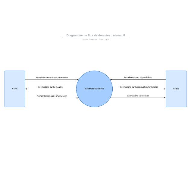 Diagramme de flux de données: niveau0