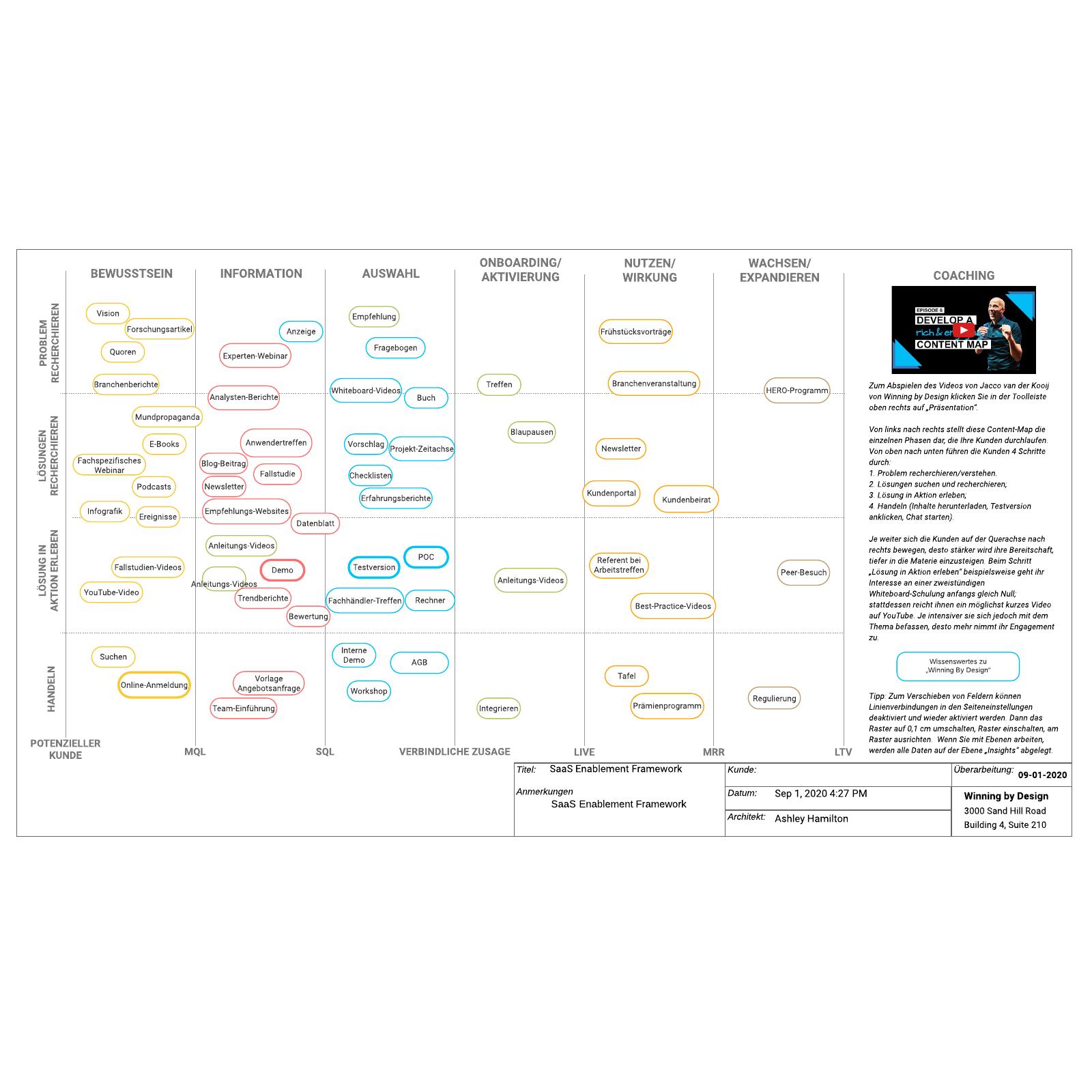 SaaS Enablement Framework