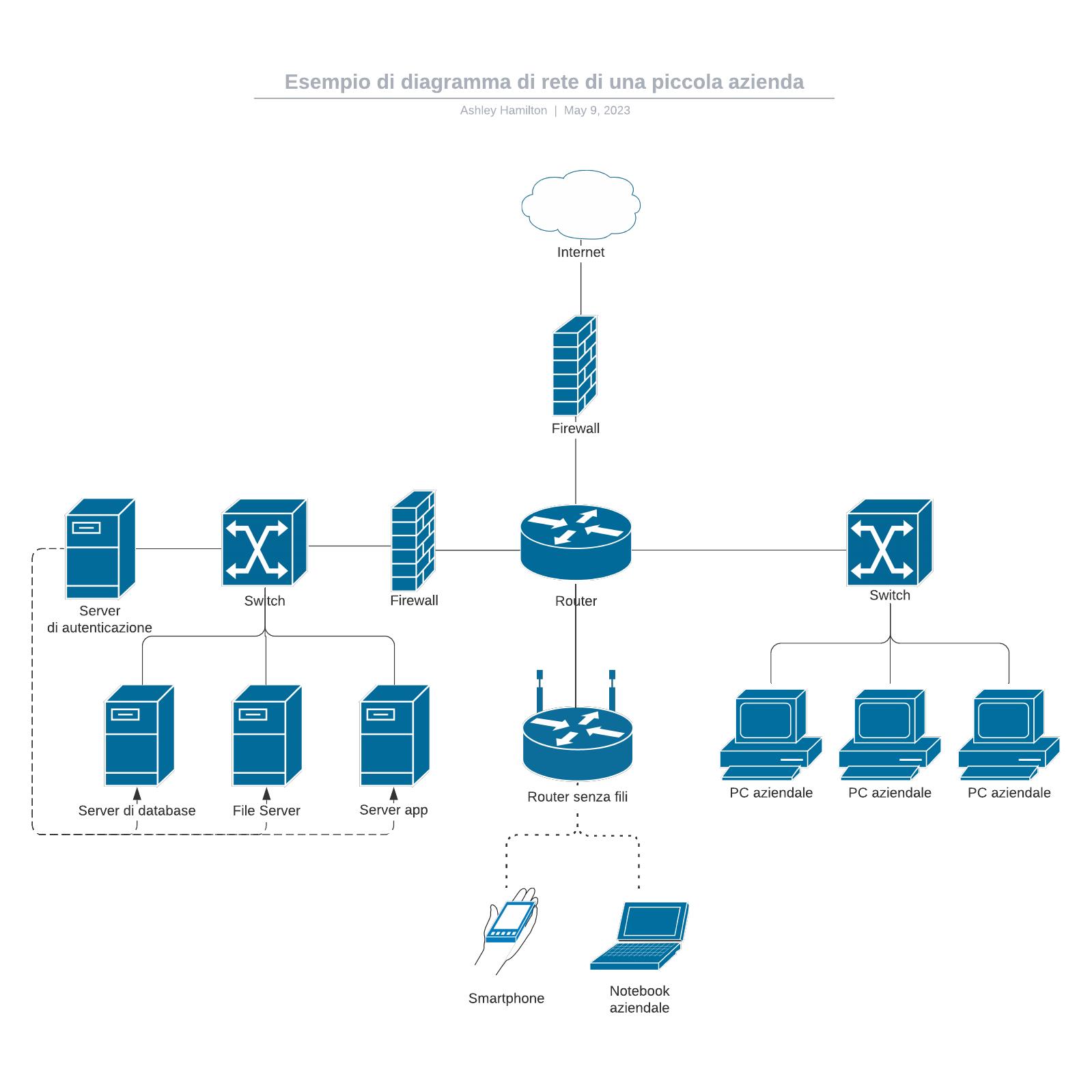 Esempio di diagramma di rete di una piccola azienda