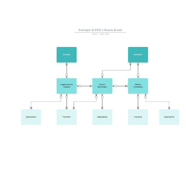 Esempio di ERD e flusso di dati