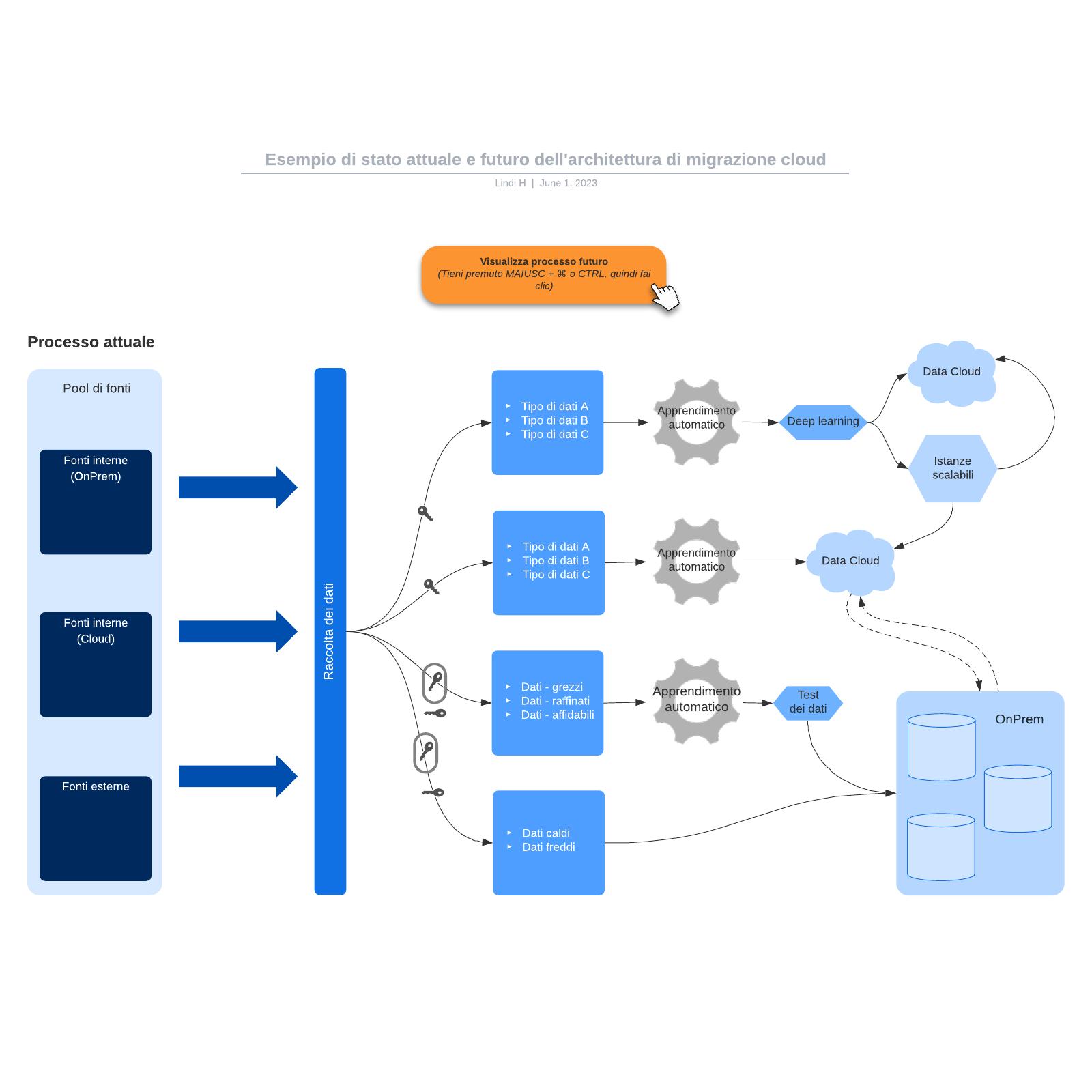 Esempio di stato attuale e futuro dell'architettura di migrazione cloud