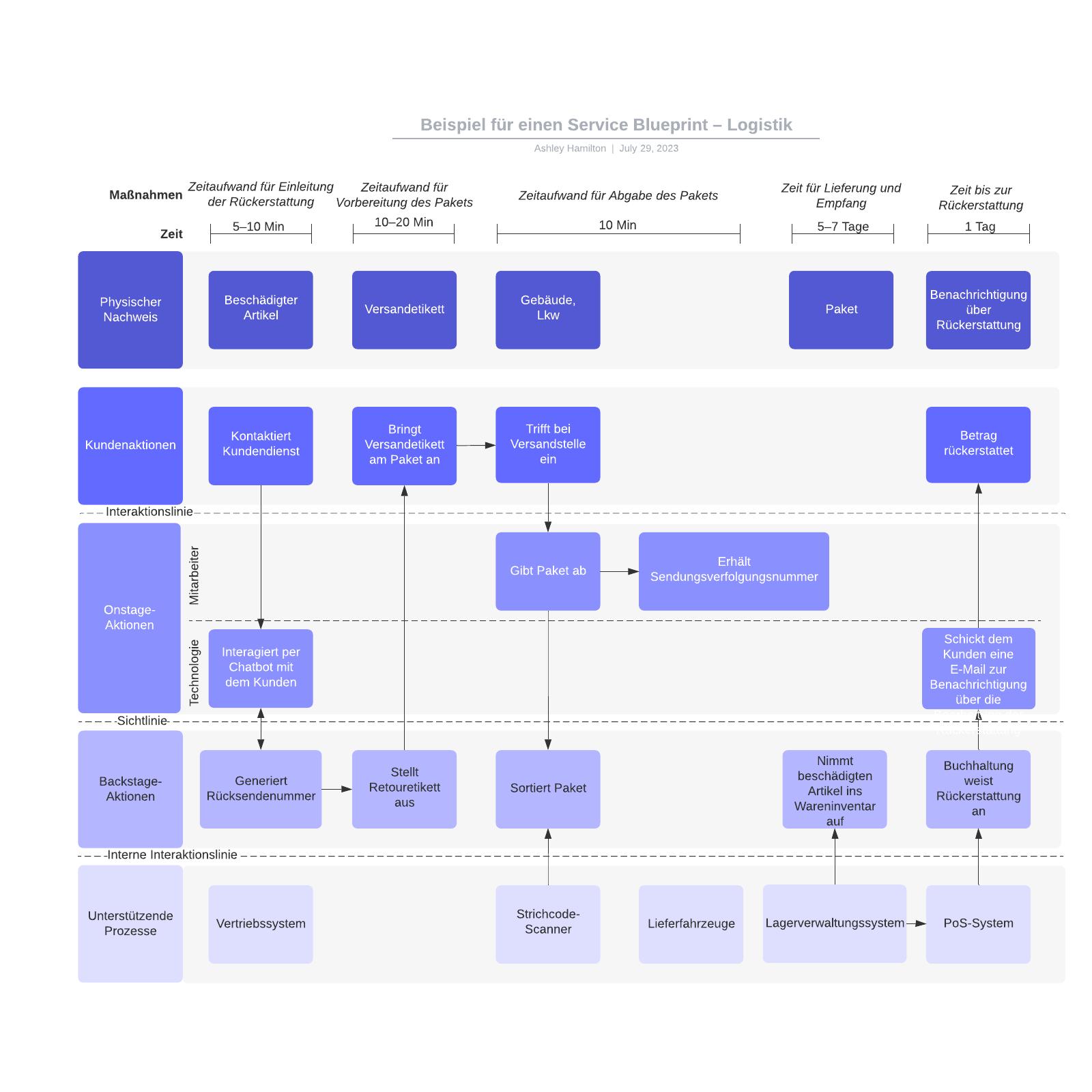 Logistik  Service Blueprint– Beispiel