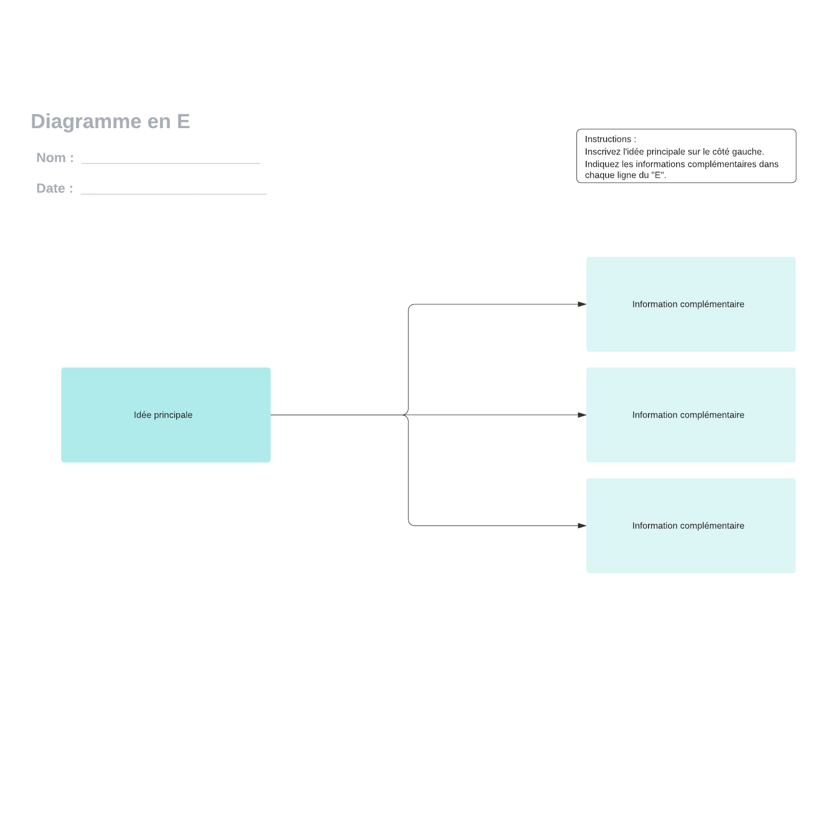 exemple de diagramme en E (3 branches) vierge