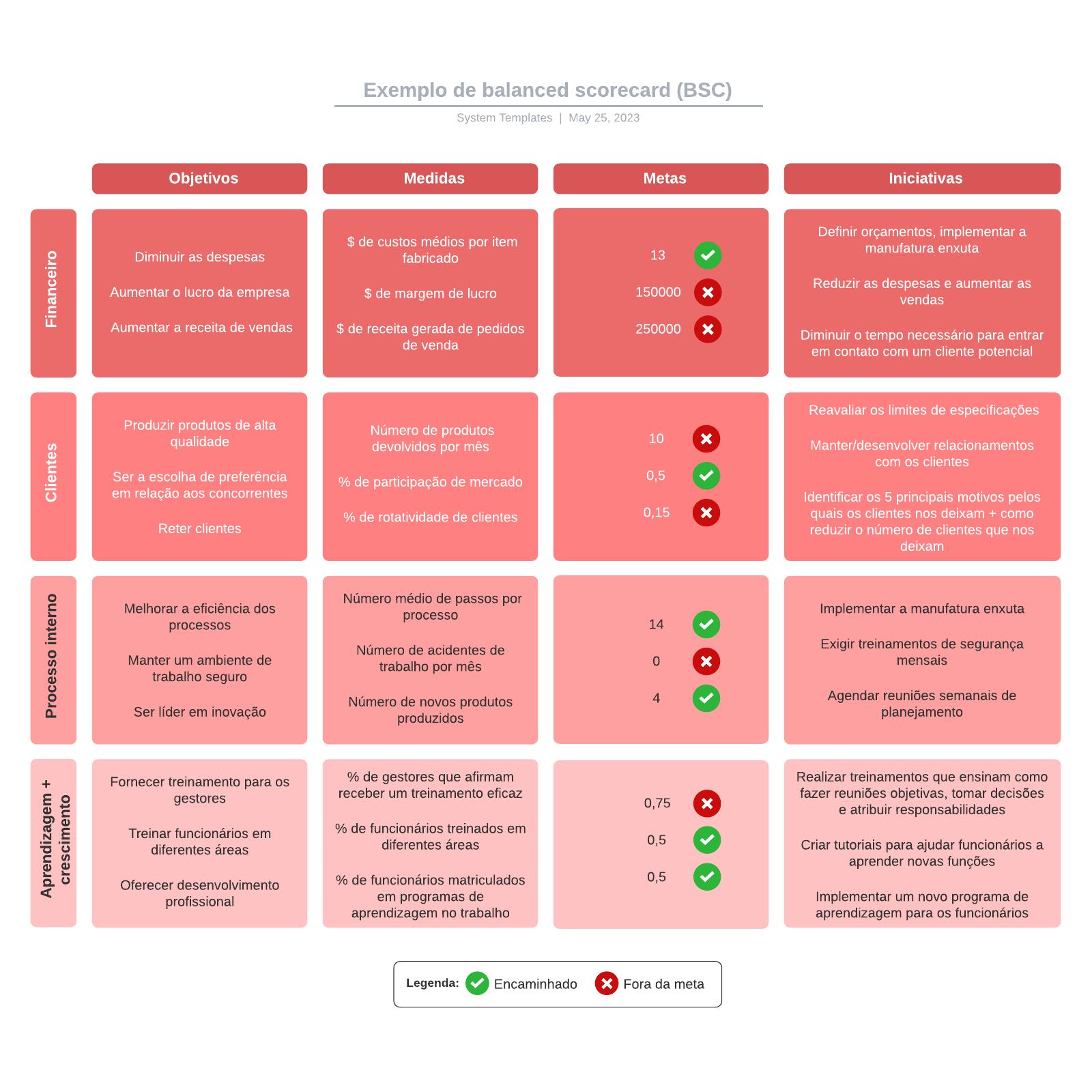 Exemplo de balanced scorecard (BSC)