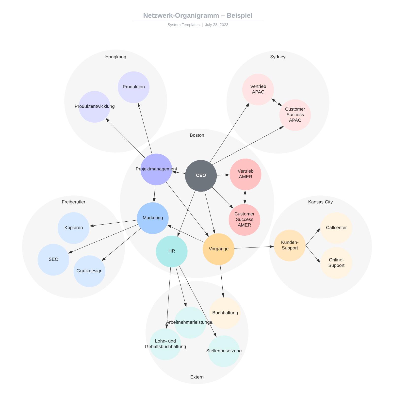 Netzwerk-Organigramm– Beispiel