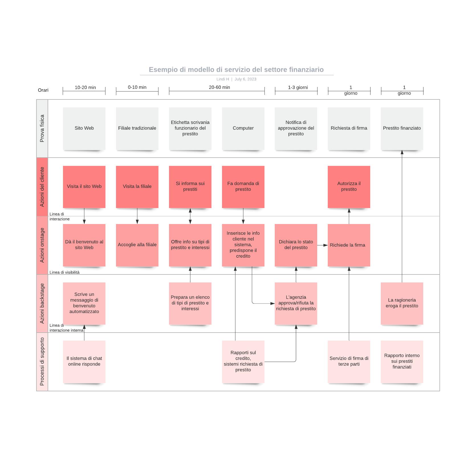 Esempio di modello di servizio del settore finanziario