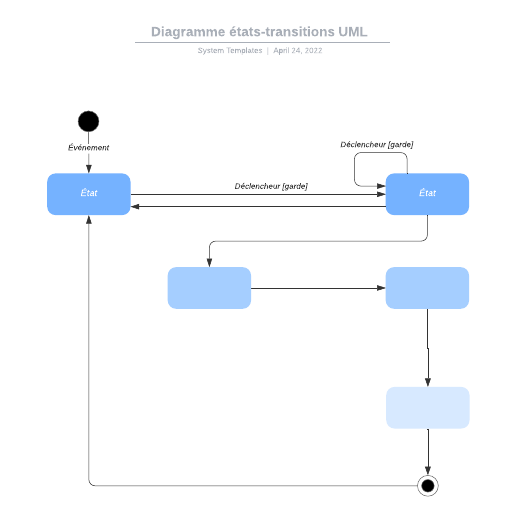 exemple de diagramme états-transitions UML vierge