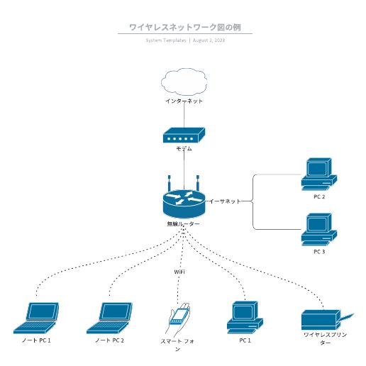 無線LANネットワーク構成図テンプレート