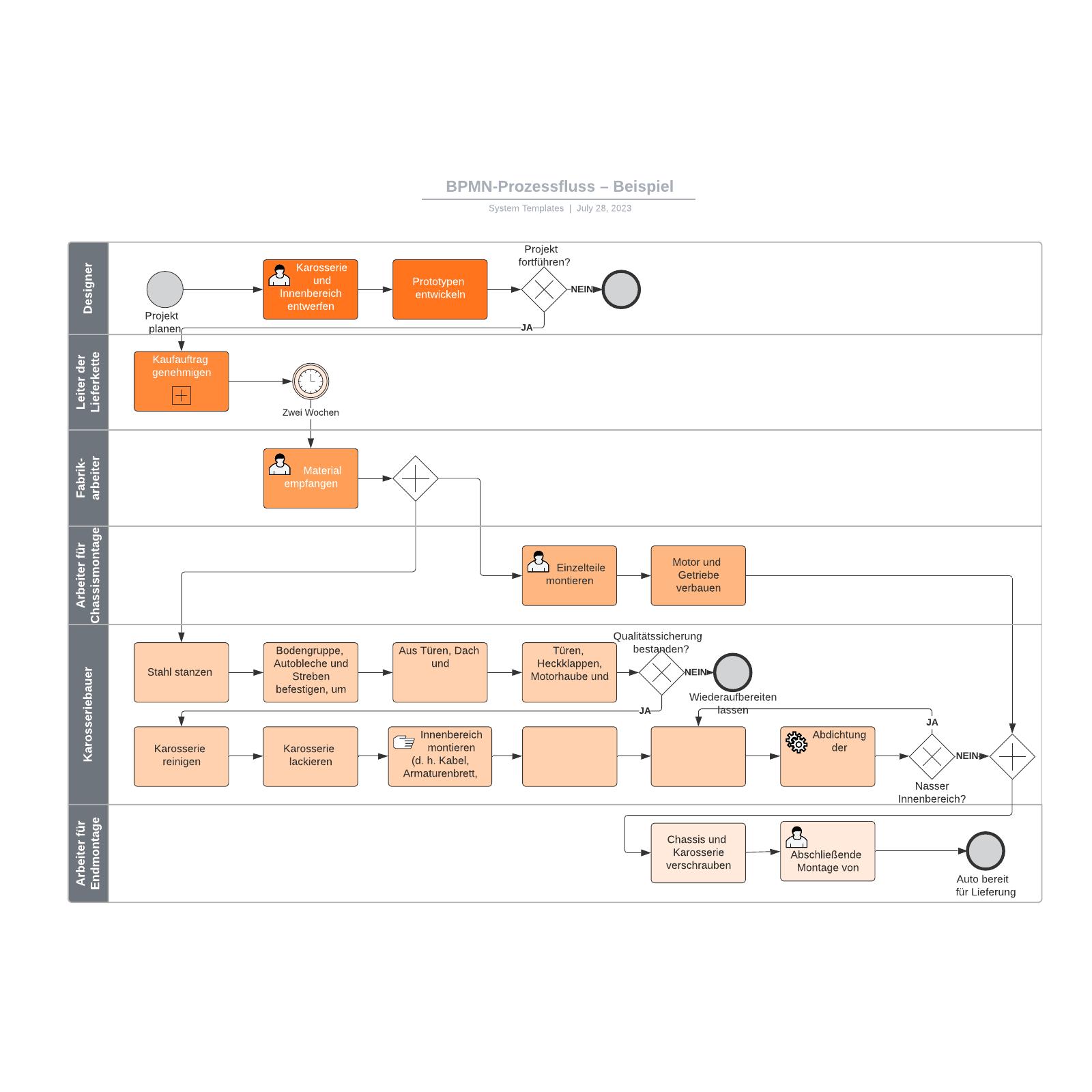 BPMN-Prozessfluss – Beispiel