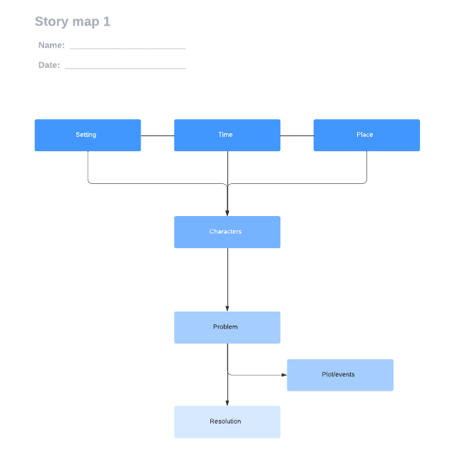 Story map 1