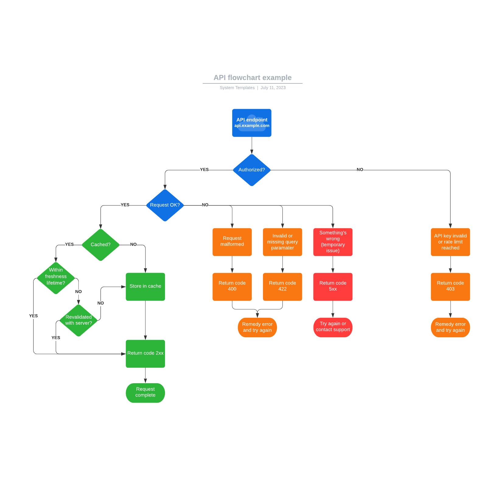API flowchart example