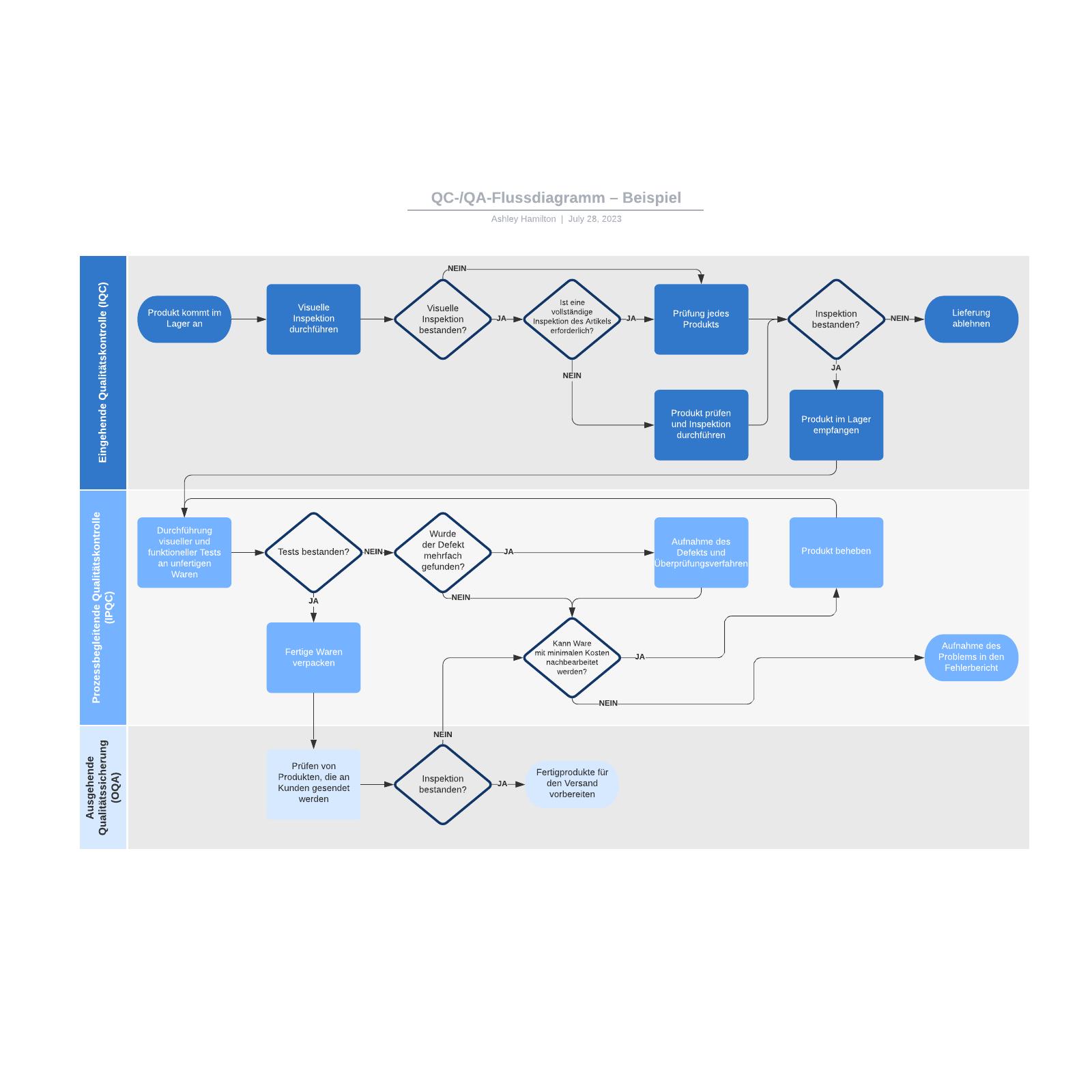 QC-/QA-Flussdiagramm– Beispiel