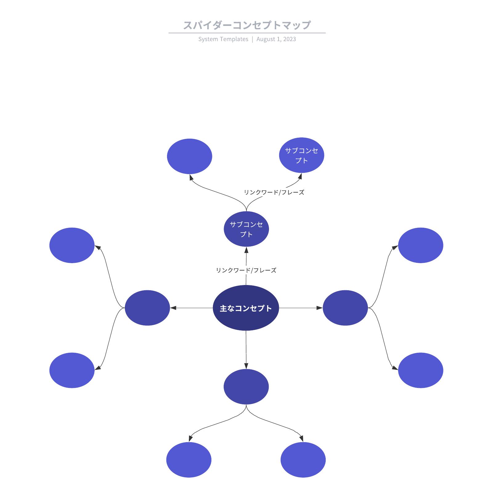 コンセプトマップ事例
