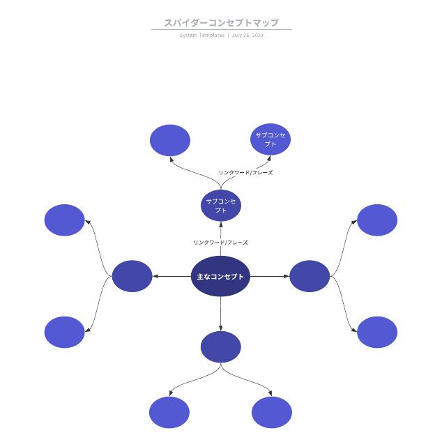 スパイダーコンセプトマップ