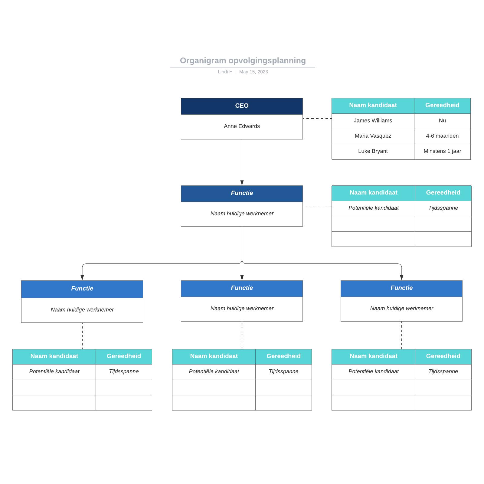 Organigram opvolgingsplanning