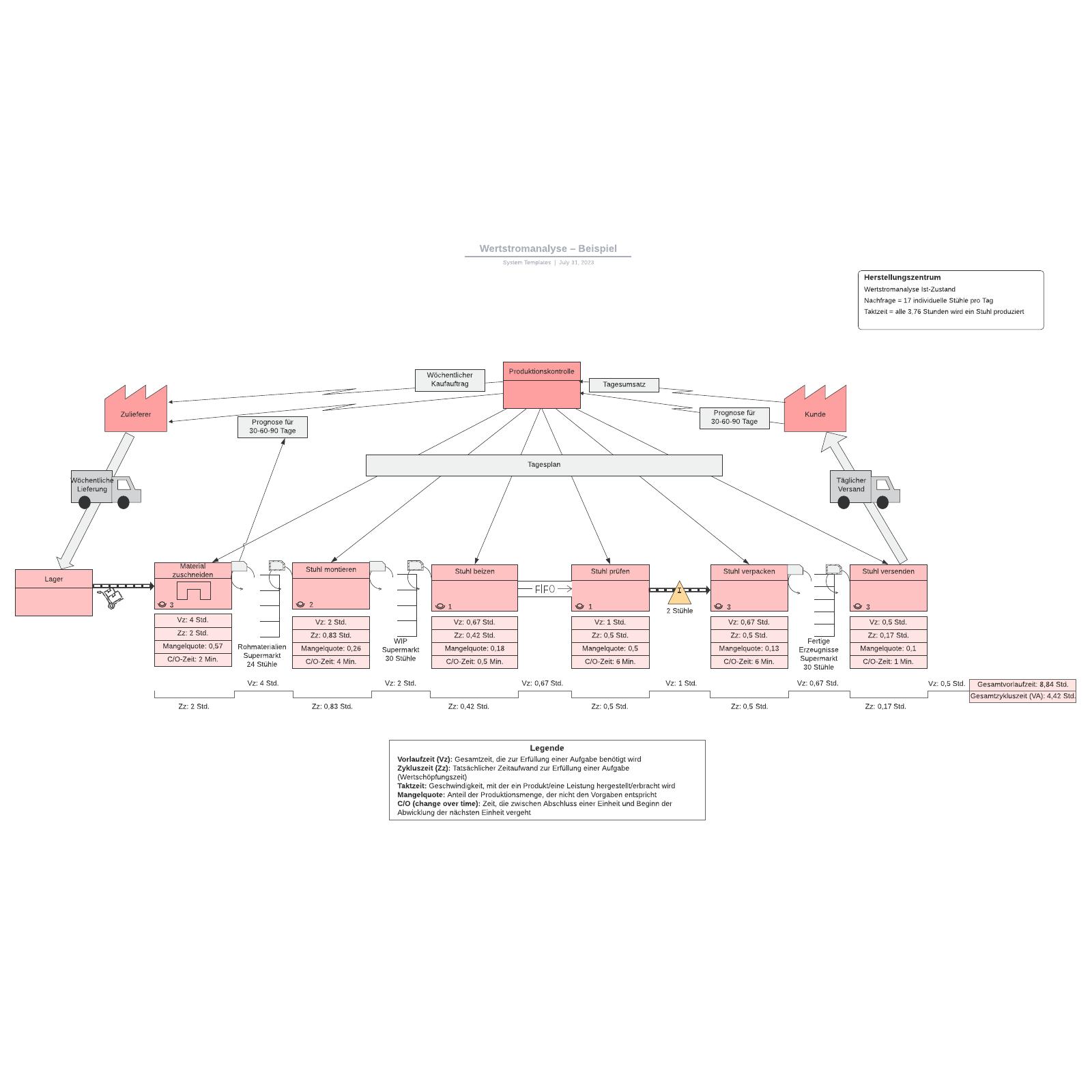 Wertstromanalyse– Beispiel