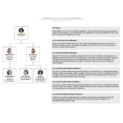 exemple de structure rôles/responsabilités