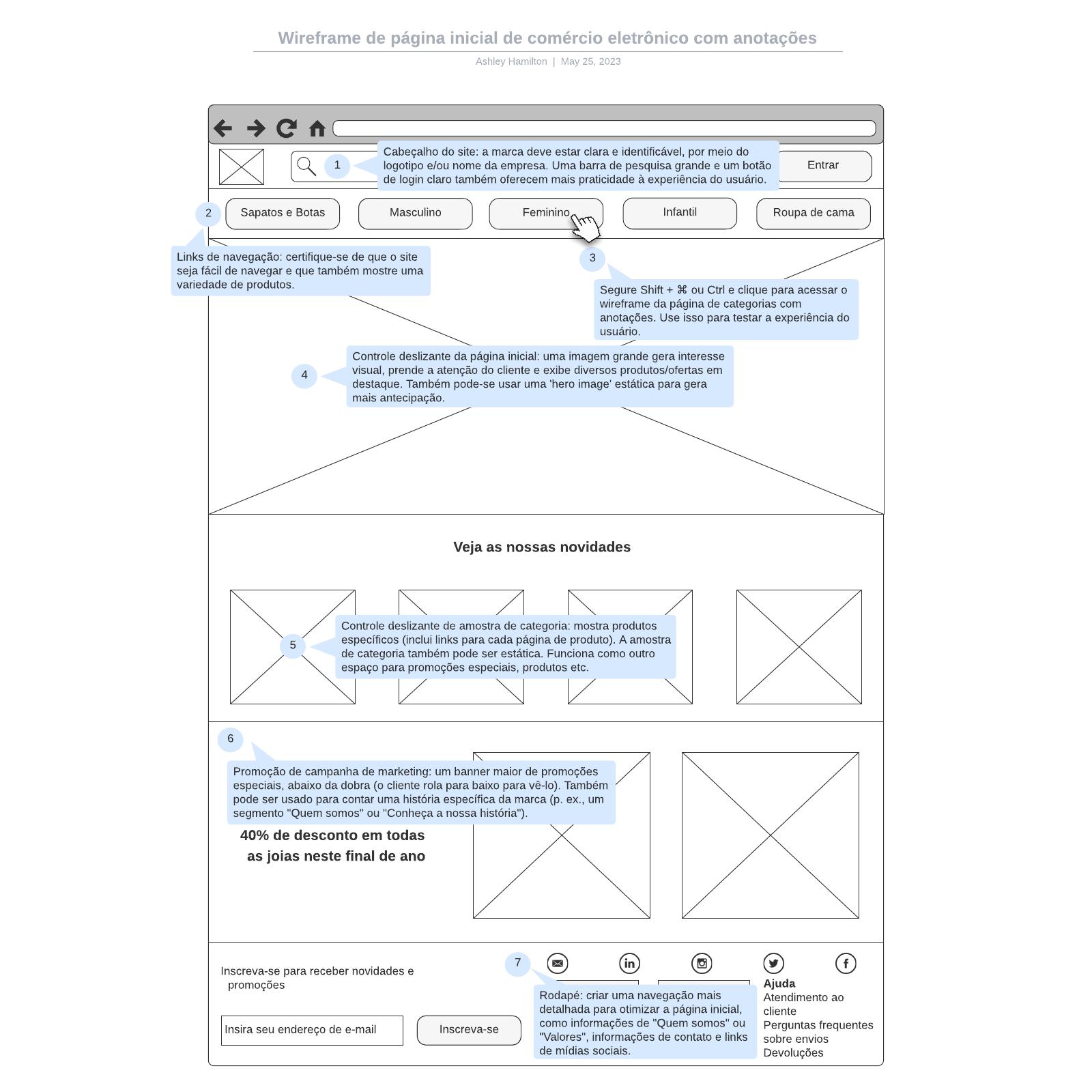 Wireframe de página inicial de comércio eletrônico com anotações