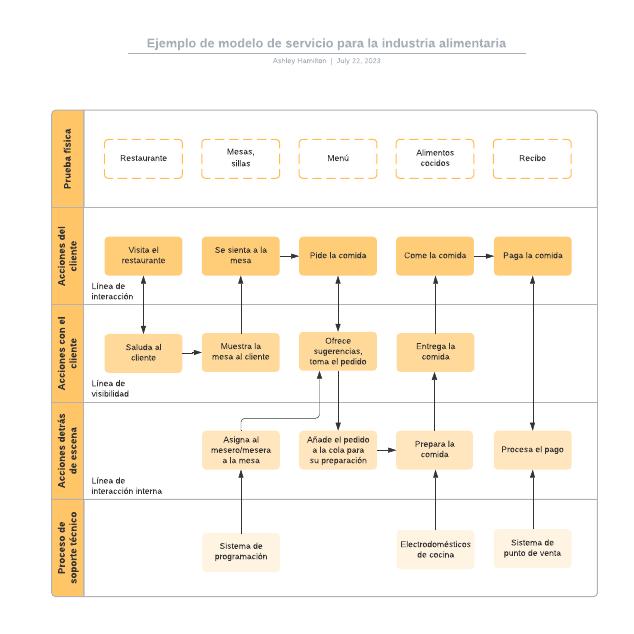 Ejemplo de modelo de servicio para la industria alimentaria