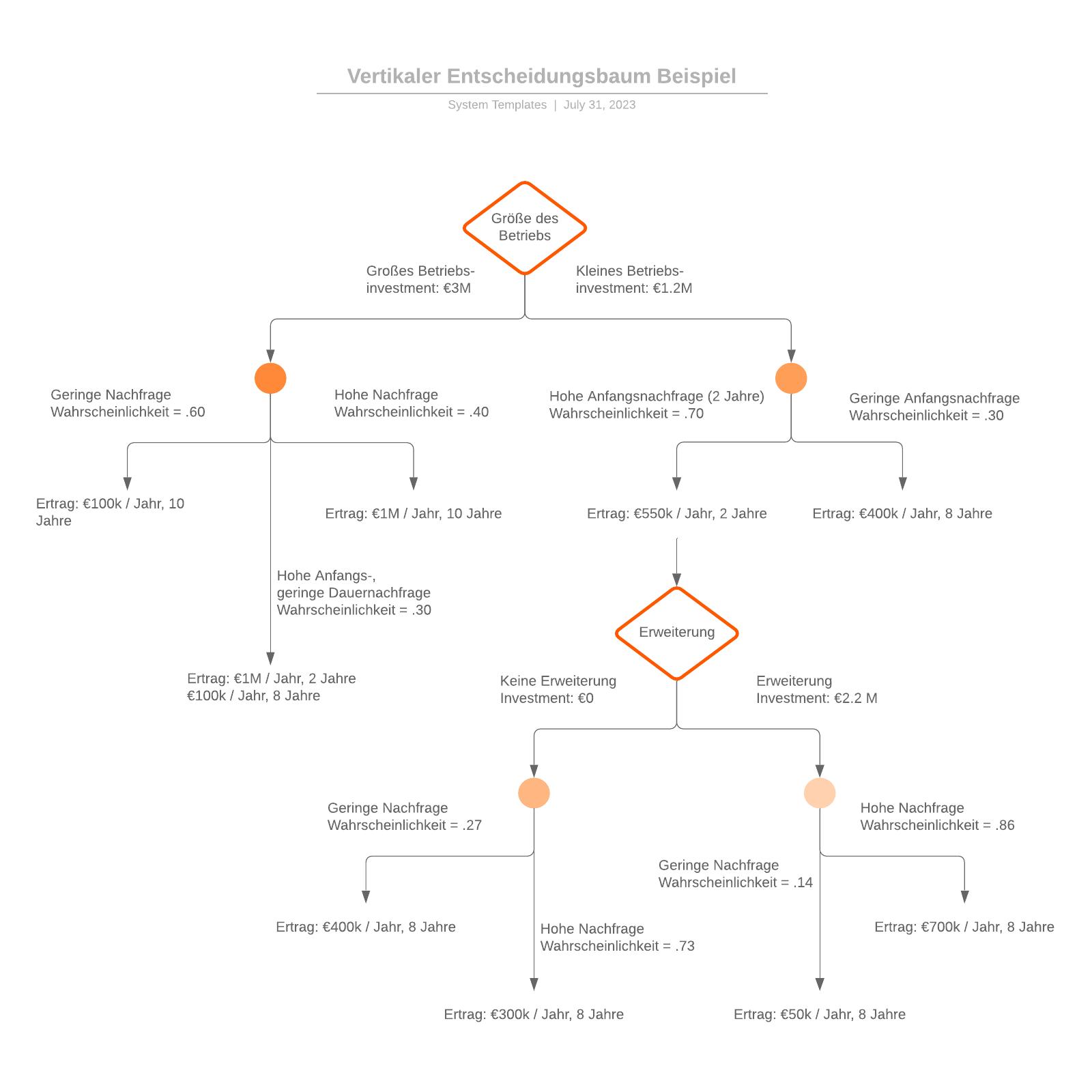 Vertikaler Entscheidungsbaum - Beispiel
